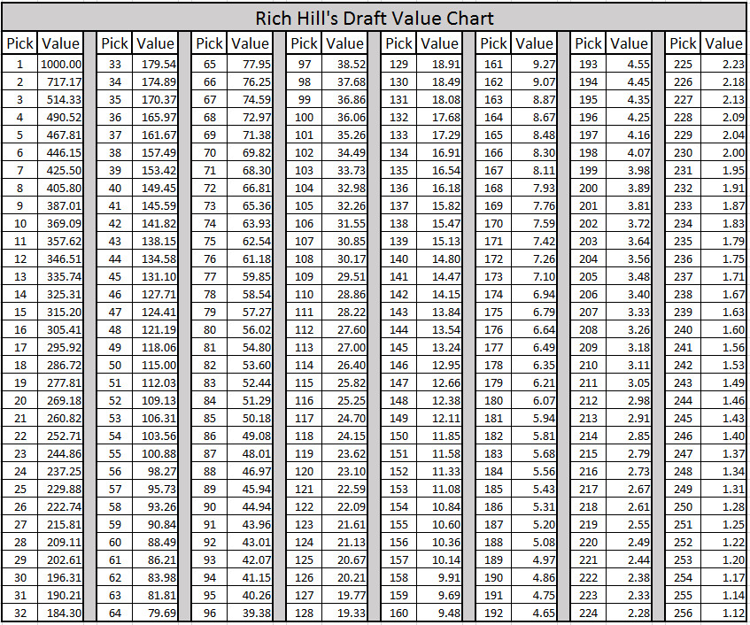 2017 Nfl Draft Creating A Brand New Value Trade Chart