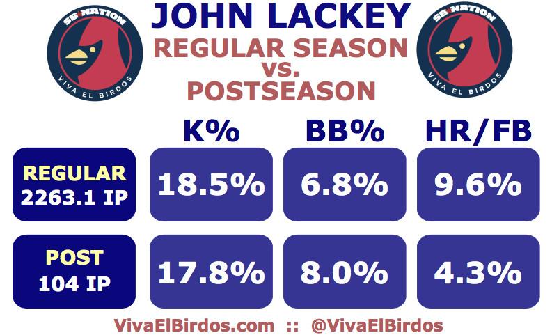 Lackey Regular vs. Post -- K%, BB%, HR/FB