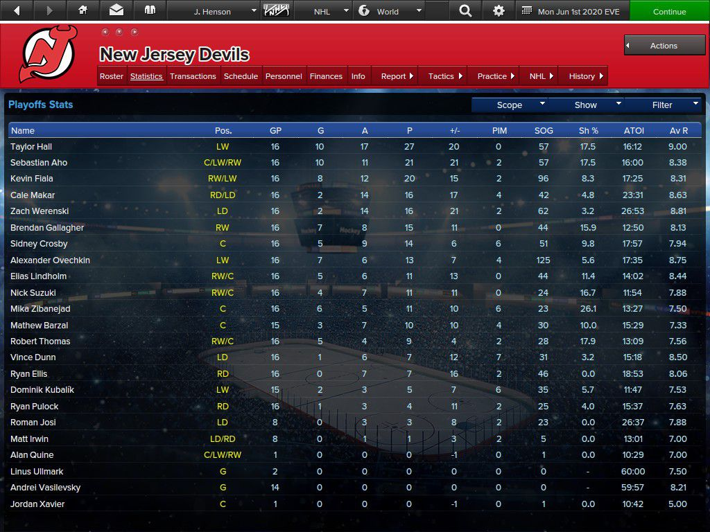 The Alphabet Devils playoff stats for skaters