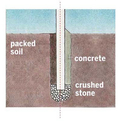 Diagram showing parts of a fence post installation including packed soil, concrete, and crushed stone.