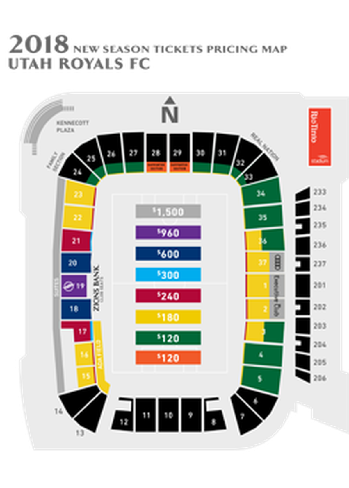 Season tickets start at $120 and that price remains for much of big swathes of the stadium Interestingly supporters are being placed in the north goal