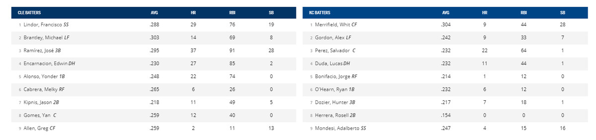 Cleveland and Kansas City lineups for the game.