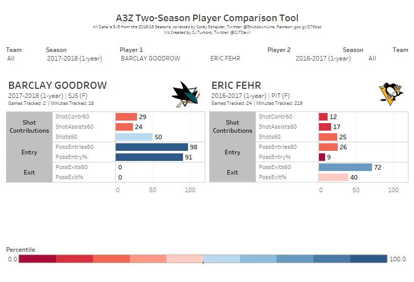 Barclay Goodrow and Eric Fehr are both iffy neutral zone players