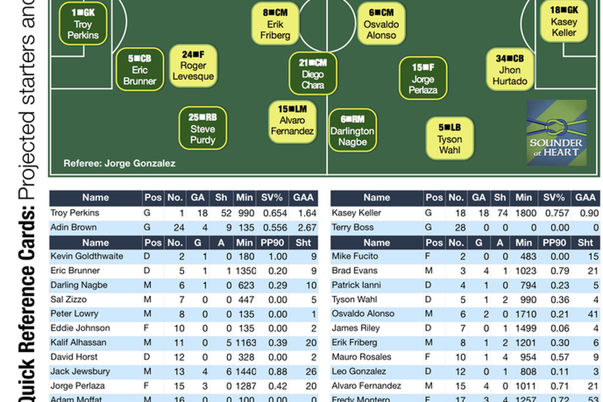 Timbers v Sounders Quick Reference Card