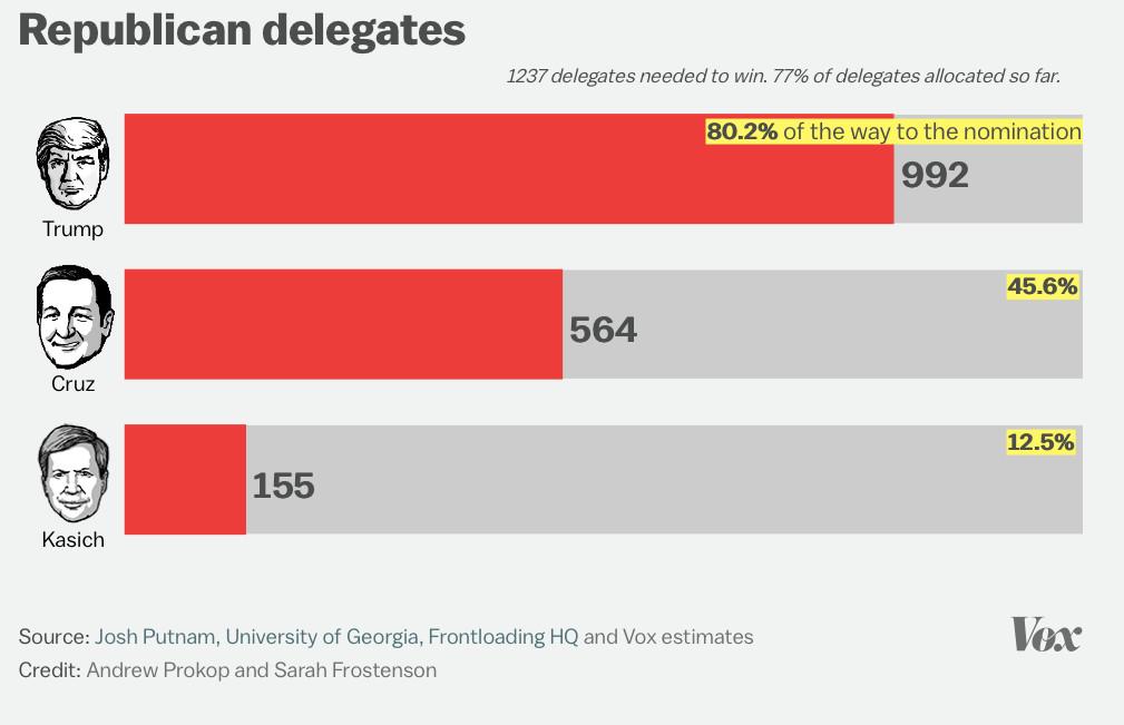 2016 Republican delegate tracker