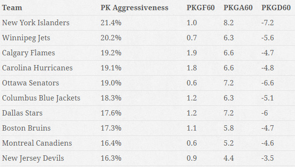 PK Aggressiveness for DAL