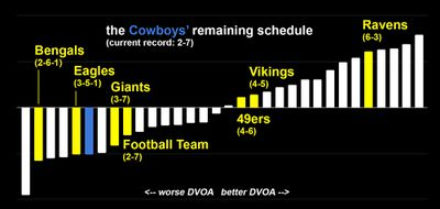 Chart: DVOA of Cowboys' remaining opponents.