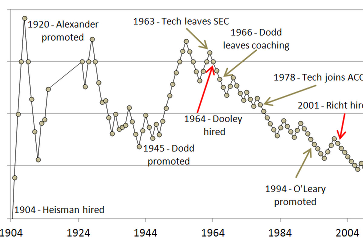 Tech's all-time win percentage against Georgie since the inception of a professional head coach at Tech.