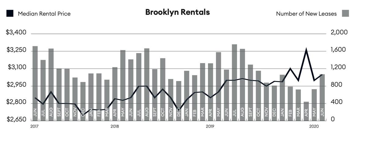 Brooklyn_rentals.png