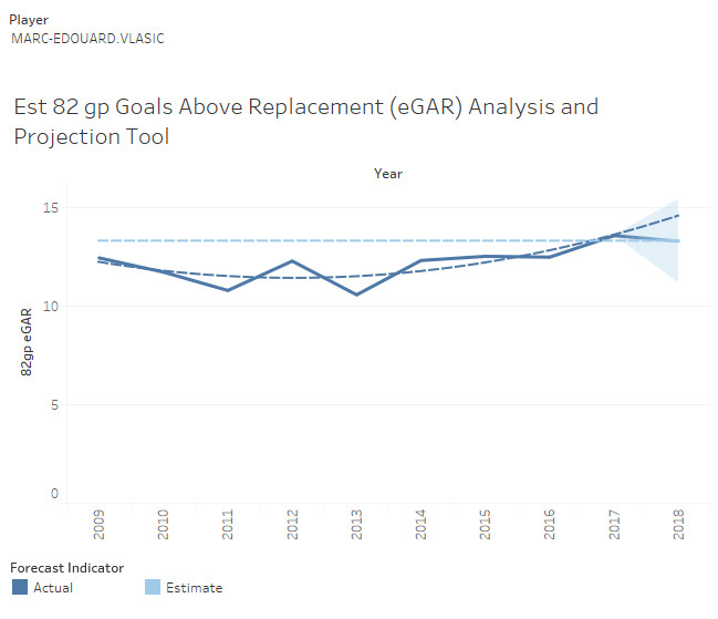 Marc-Edouard Vlasic's Expected Goals Above Replacement