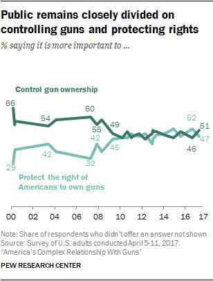 El Paso and Dayton mass shootings: America's gun problem, explained