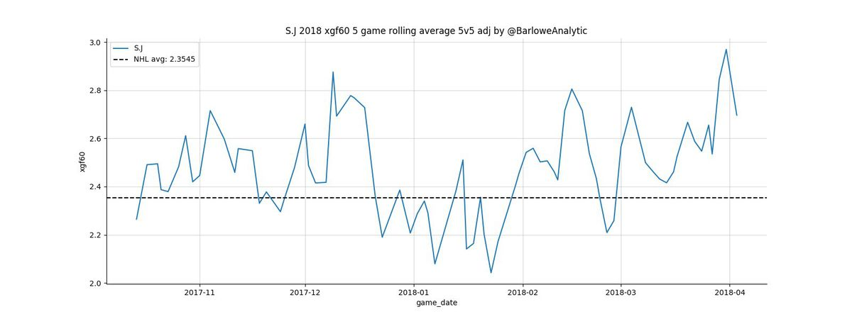 San Jose Sharks NHL hockey expected goals for