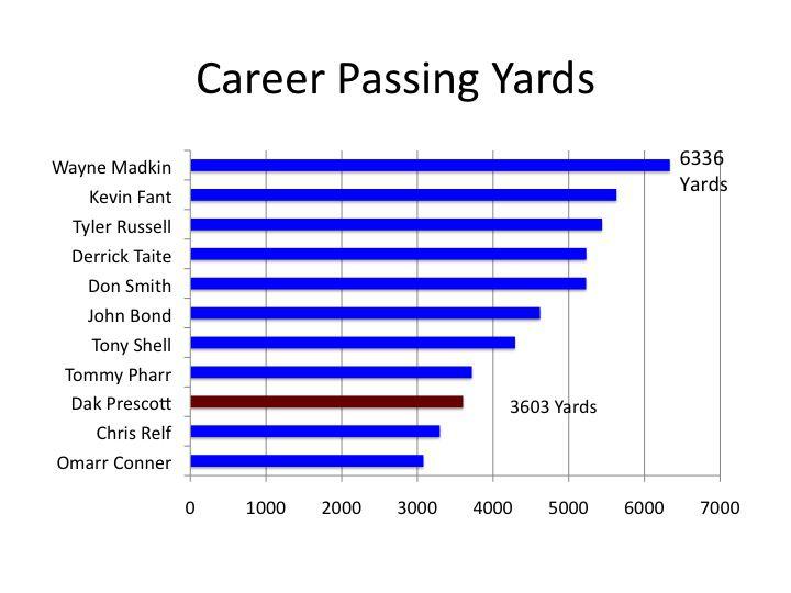 Career Passing yards