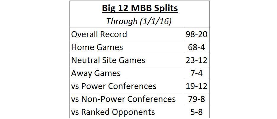 Big 12 Splits 1