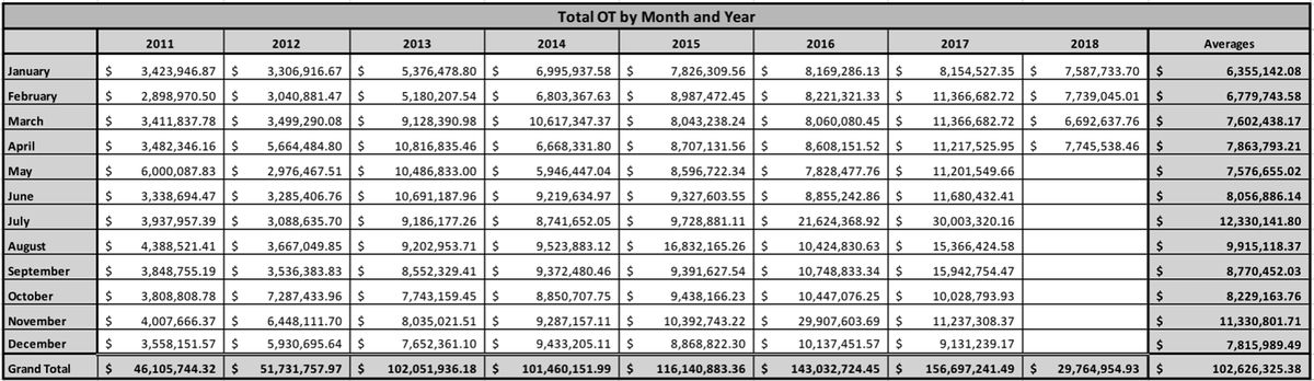 Chicago Police Department overtime amounts paid since 2011.   Chicago Police Department