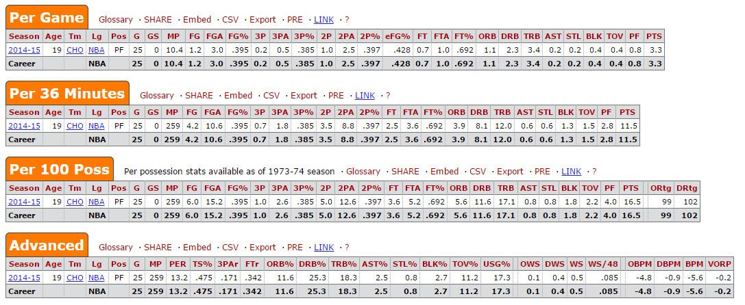 Noah Vonleh Rookie year stats