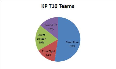 KenPom T10 teams