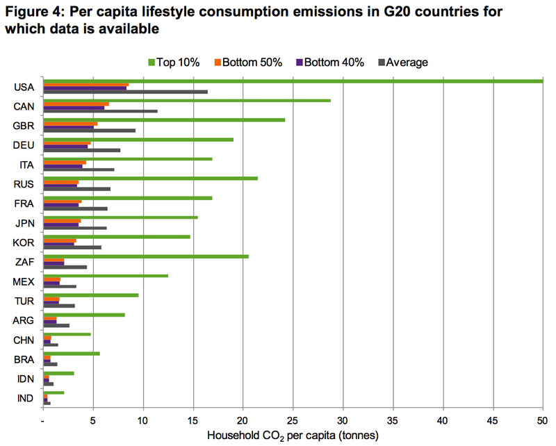 oxfam_carbon_inequality2 The best way to reduce your personal carbon emissions: don't be rich
