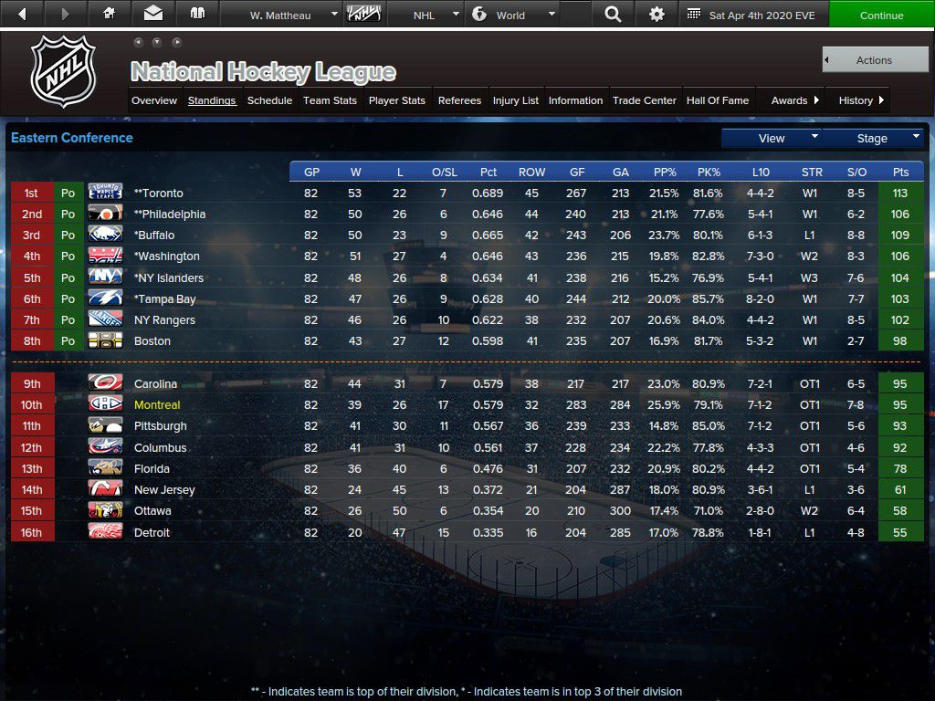 The end of season standings. The veterans did not make it.