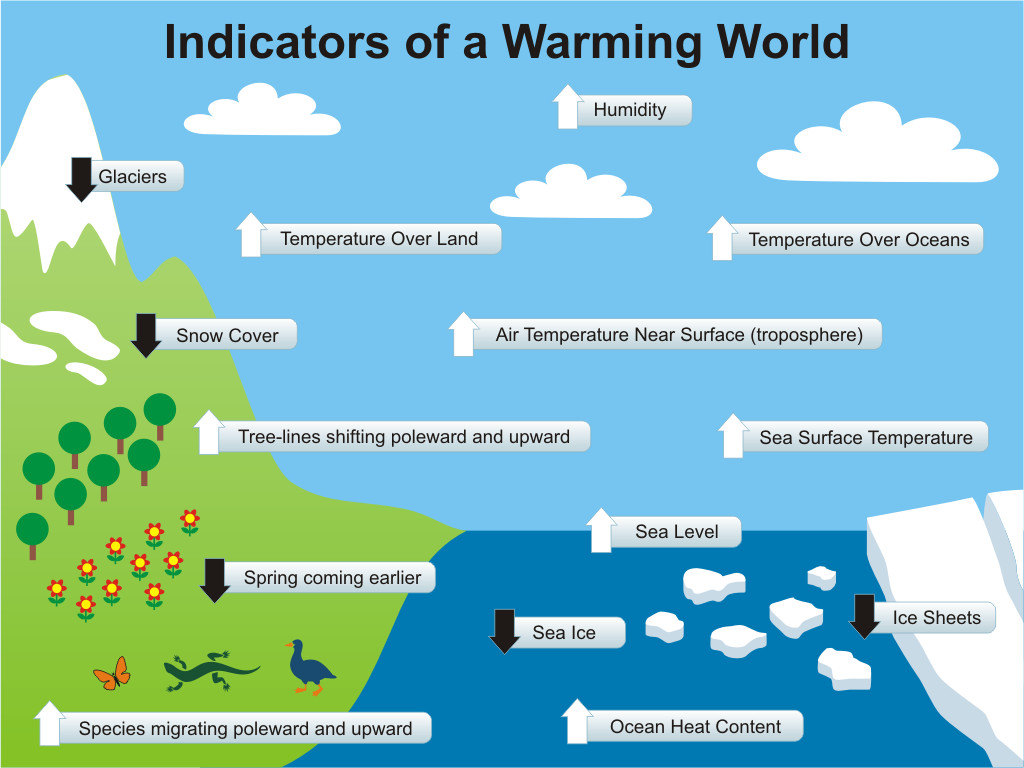 indicators of a warming world