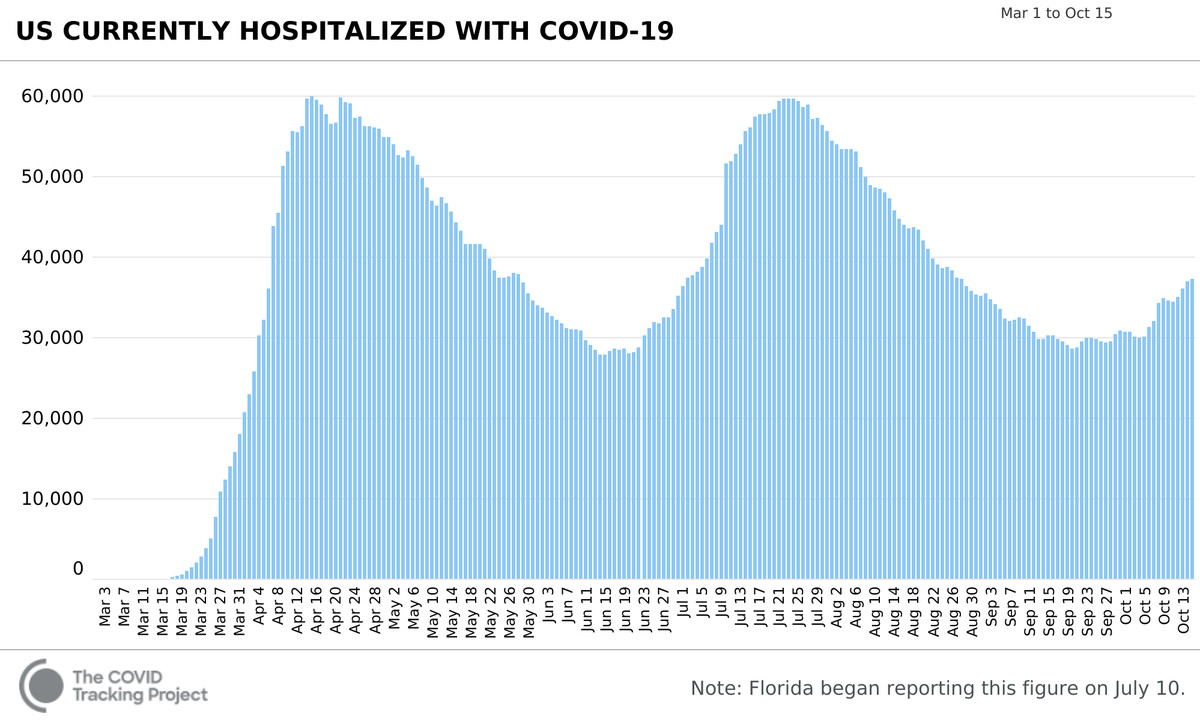 Chart showing current hospitalizations