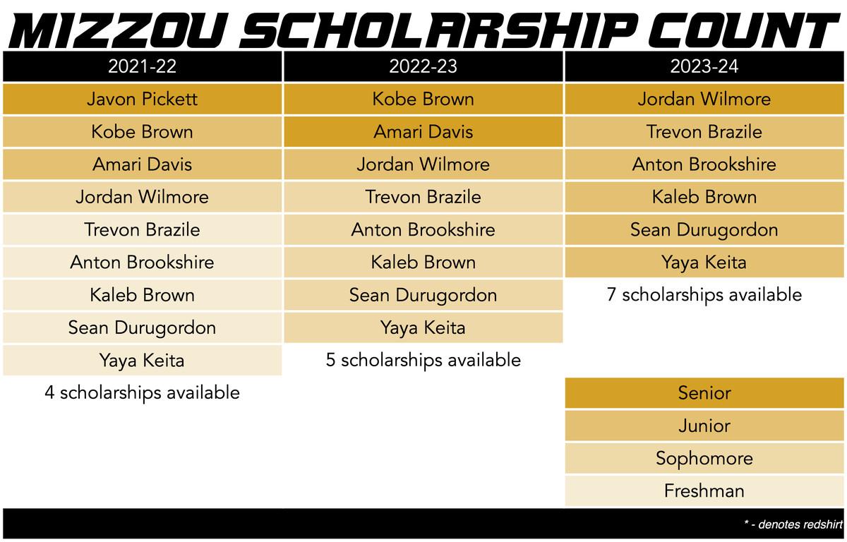 mizzou basketball scholarship count 3-31-21