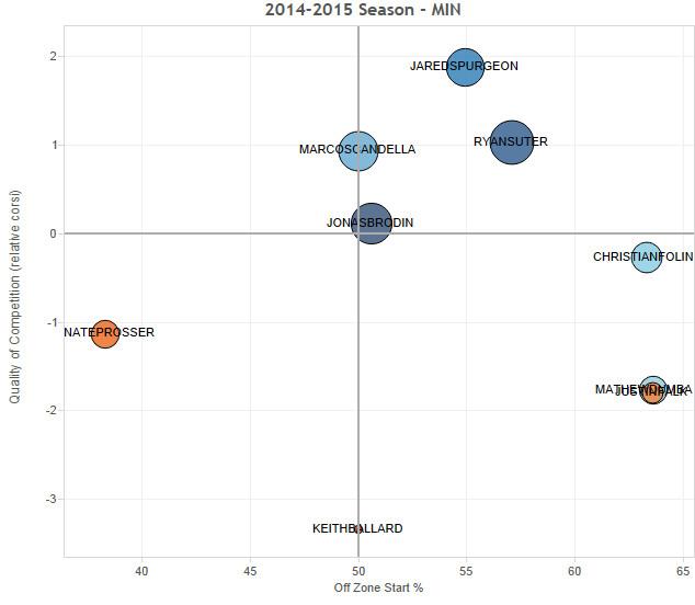 Wild defense usage 2014-2015 through Nov 3