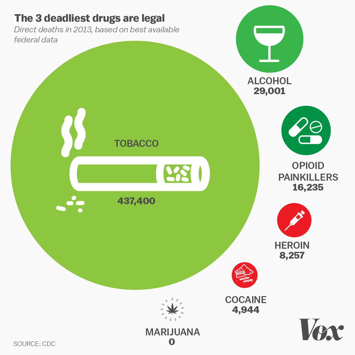 The three deadliest drugs are legal.
