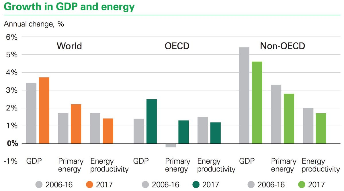 energy productivity