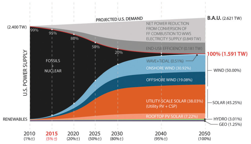Heres What It Would Take For The Us To Run On 100 Renewable Energy
