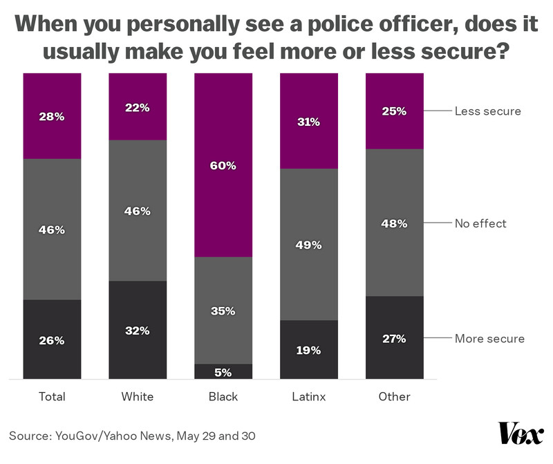 A chart showing the differences among ethnic groups in terms of how secure they feel in the presence of police. Sixty percent of black Americans said they feel less secure.