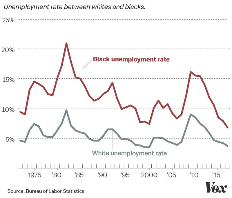 A chart comparing black and white unemployment rates.