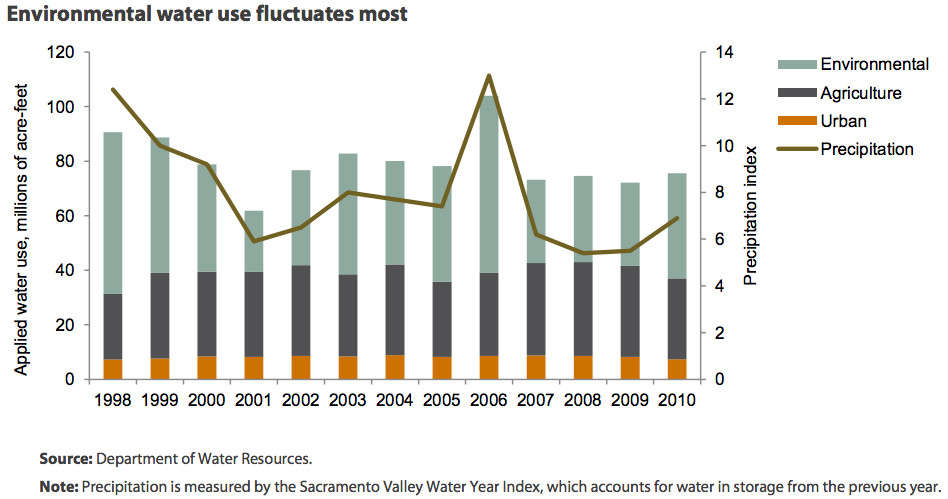 """(<a href=""""http://www.ppic.org/content/pubs/jtf/JTF_WaterUseJTF.pdf"""">Public Policy Institute of California</a>)"""