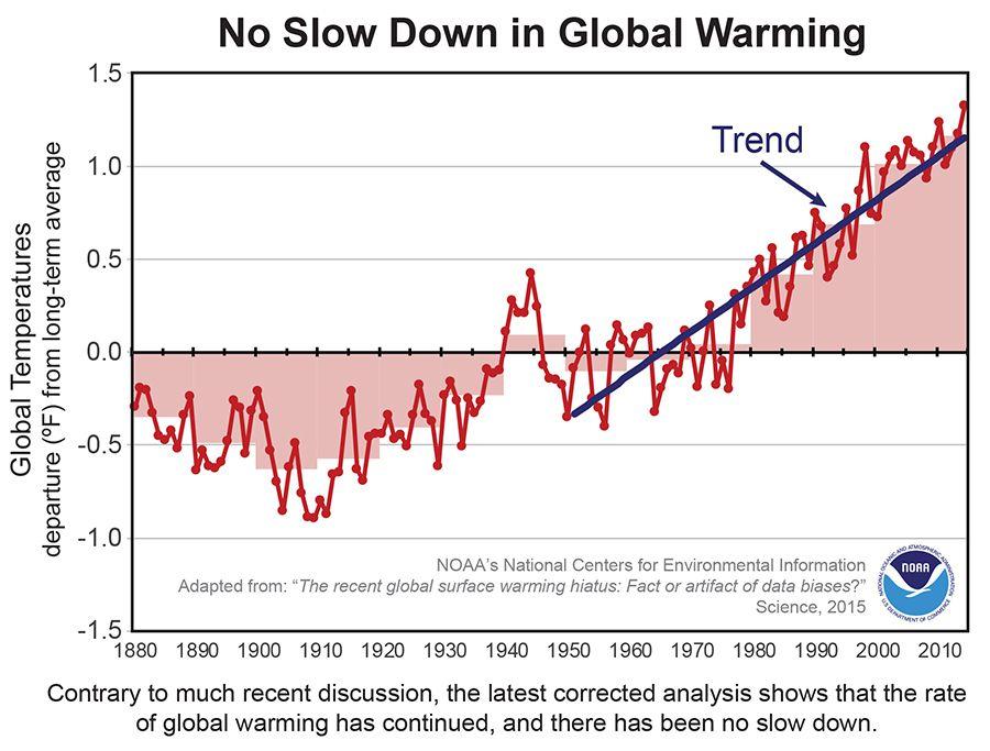 climate change hiatus graph