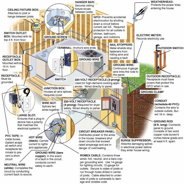 european electrical wiring diagrams residential from the ground up electrical wiring this old house  from the ground up electrical wiring