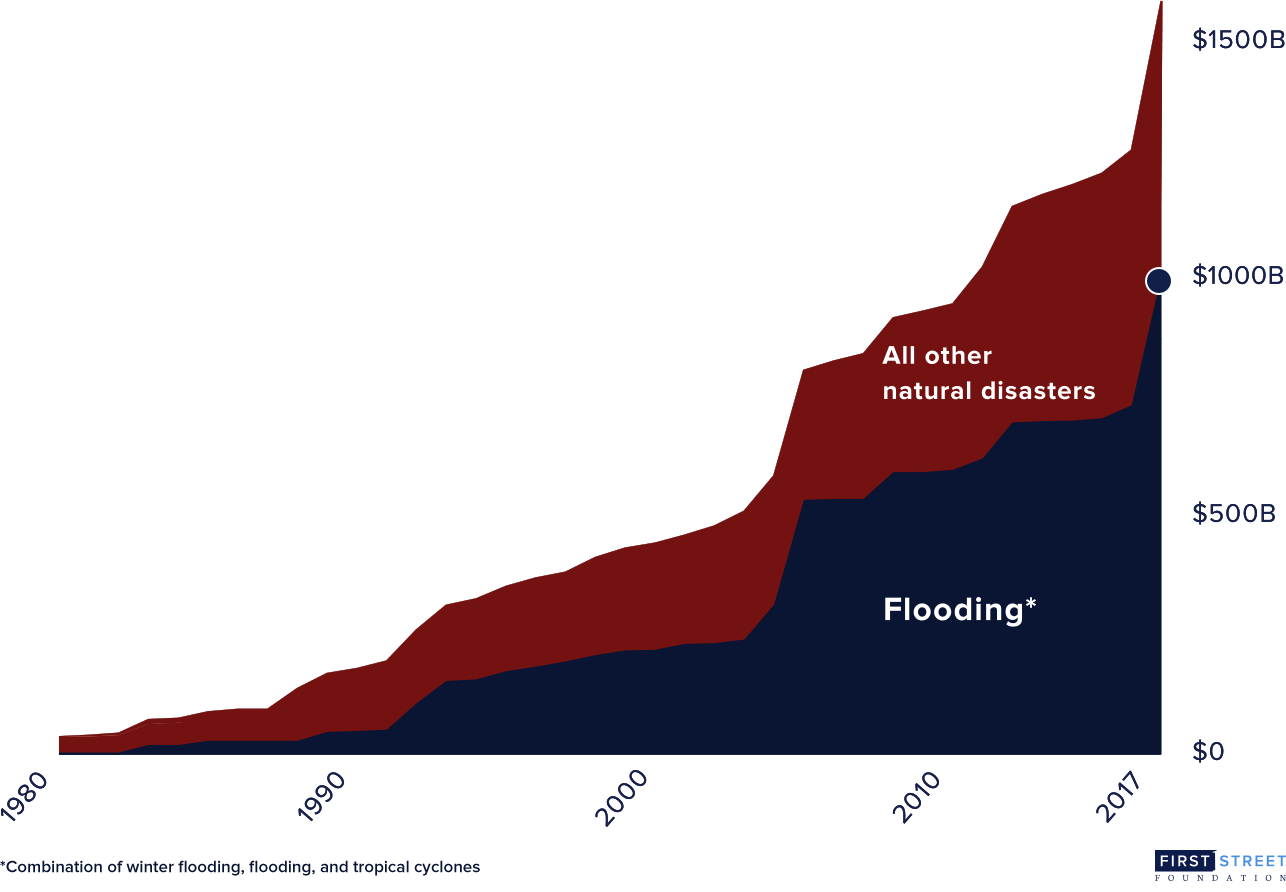 Chart indicating the increasing cost of flooding