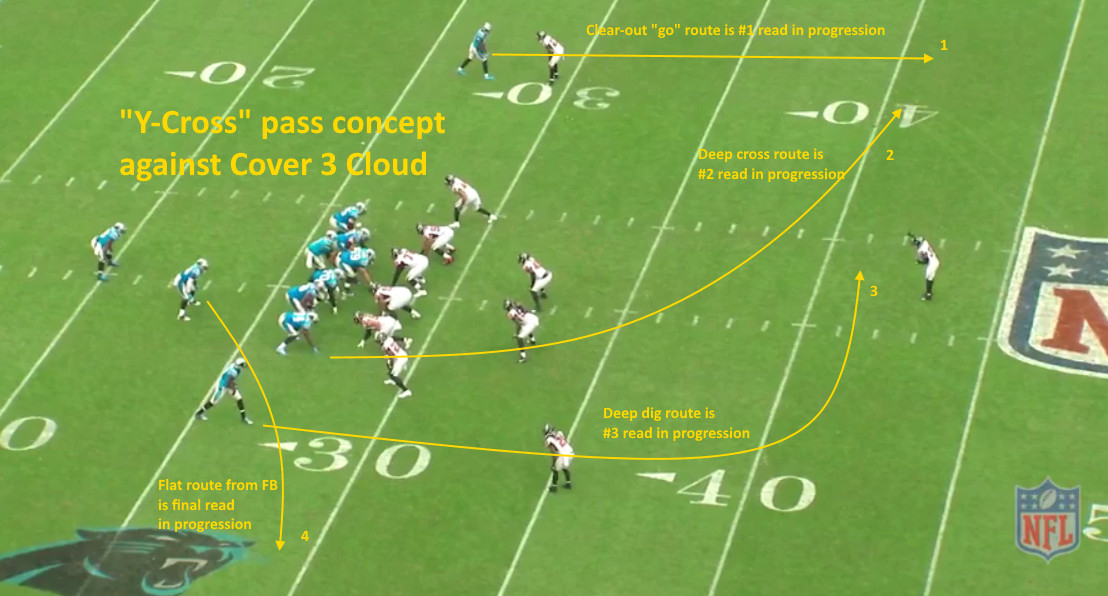 Carolina Panthers Film Analysis The Y Cross Pass Concept