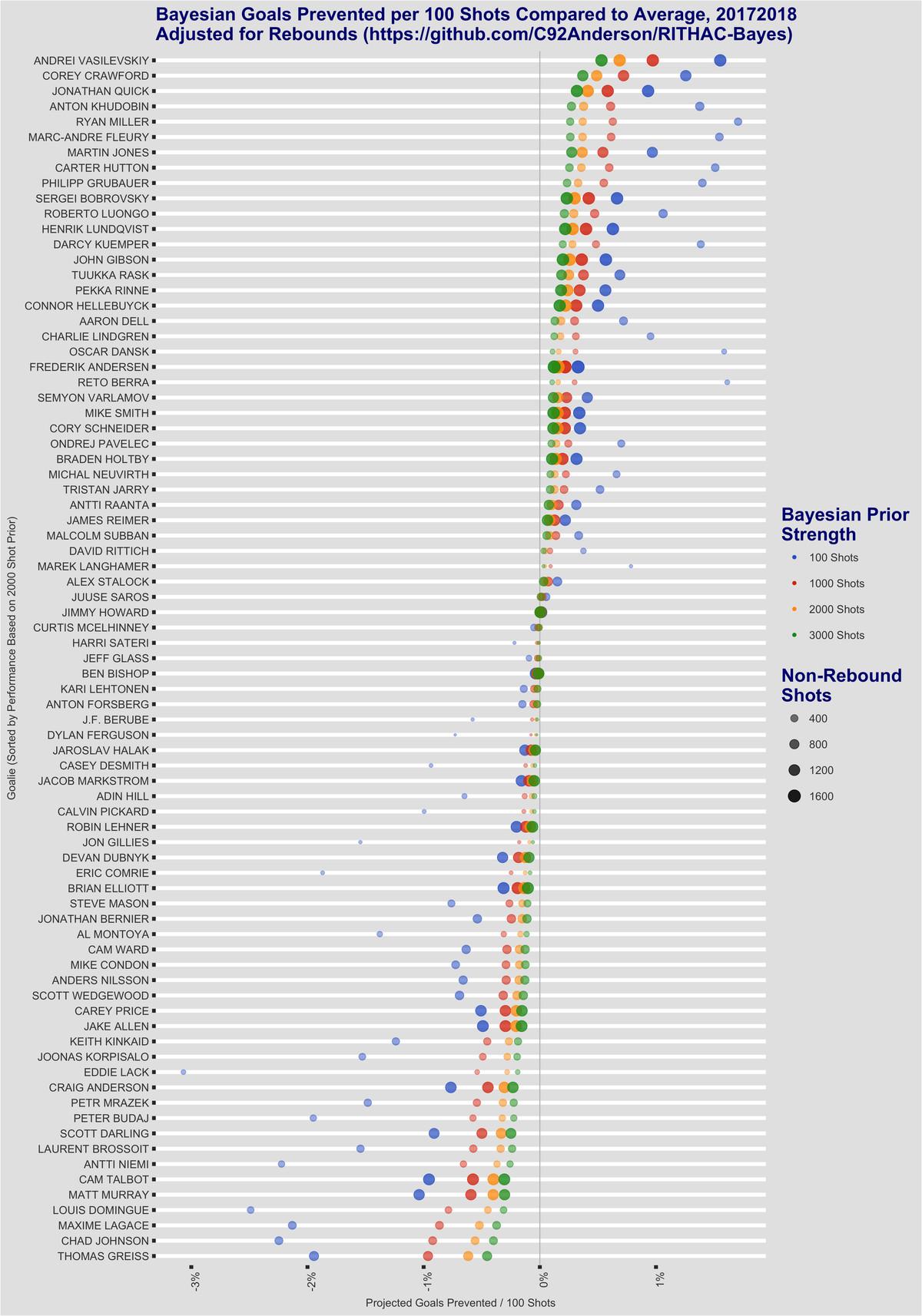 Rebound-adjusted goals saved above average