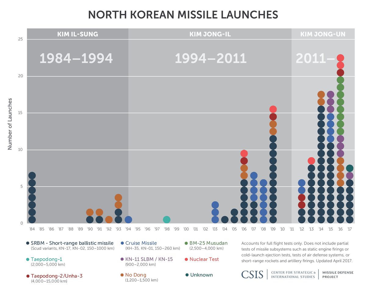 North Korea Just Conducted Its Scariest Missile Test Yet Vox Engine Diagram Kim Has Emphasized The Development Of Countrys Nuclear Program Since He Took Power In 2011 By Building A Highly Capable And