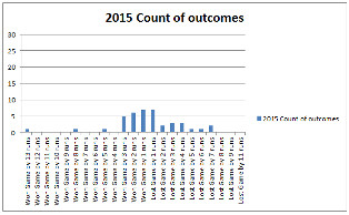 2015-count-of-outcomes-30
