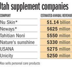Healthy business: Snake oil or cure-all? Nutrition