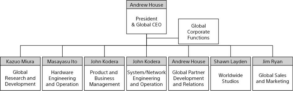 Sony Interactive Entertainment organizational chart 945