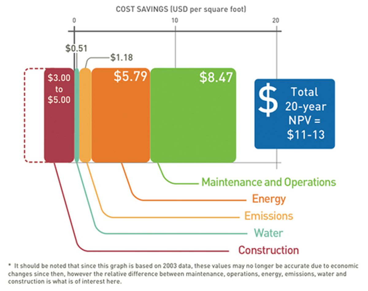 An introduction to the cost benefits of green buildings for Construction framing cost