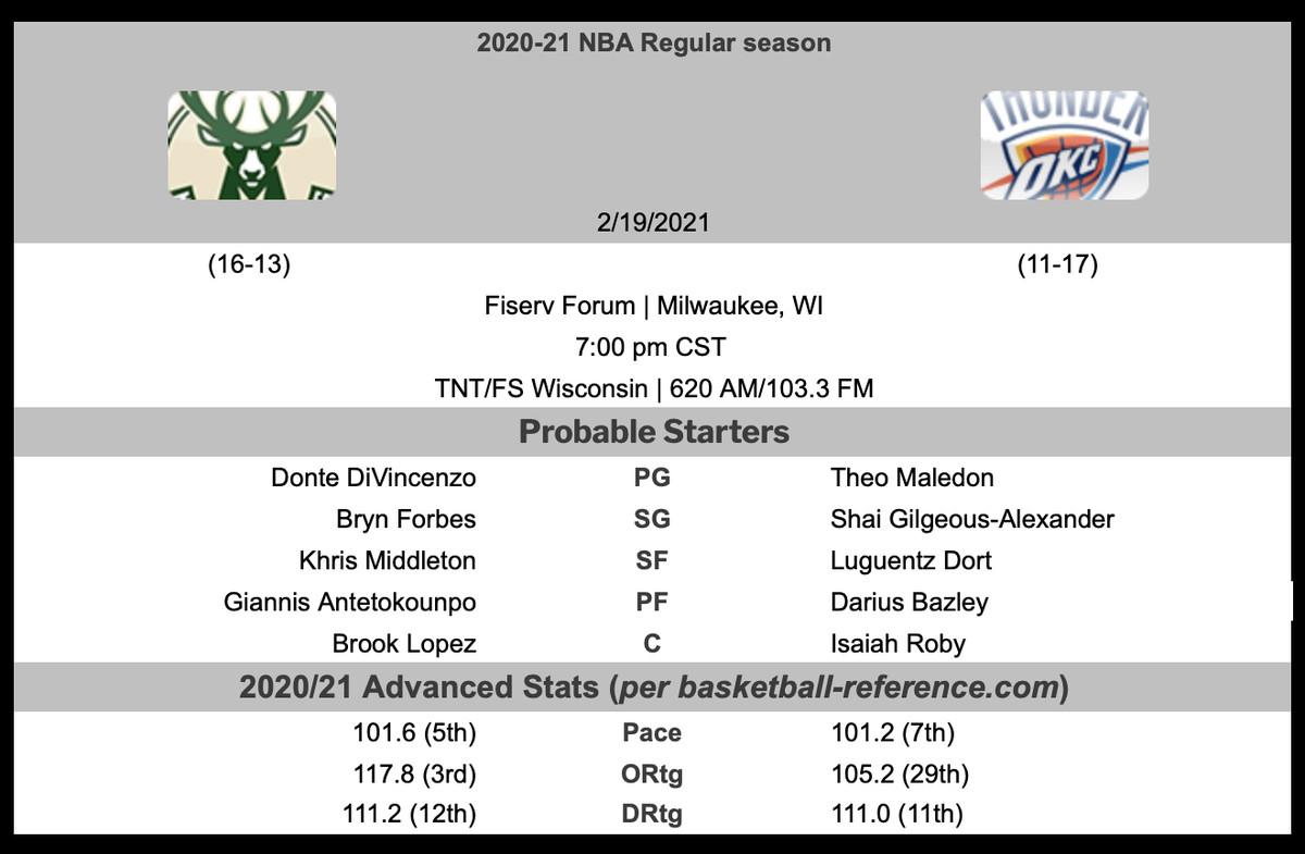 Milwaukee Bucks Vs Oklahoma City Thunder Game Preview