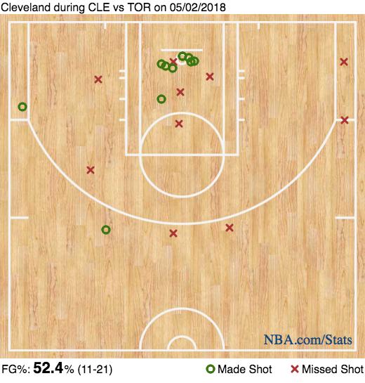Cleveland Cavaliers' Kevin Love shot chart game 2 vs. Toronto Raptors
