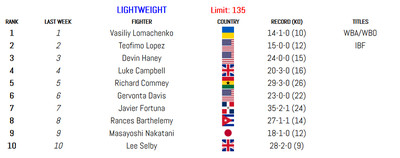 135 011420 - BLH Rankings (Jan. 14): Munguia in at 160, Smith returns at 175