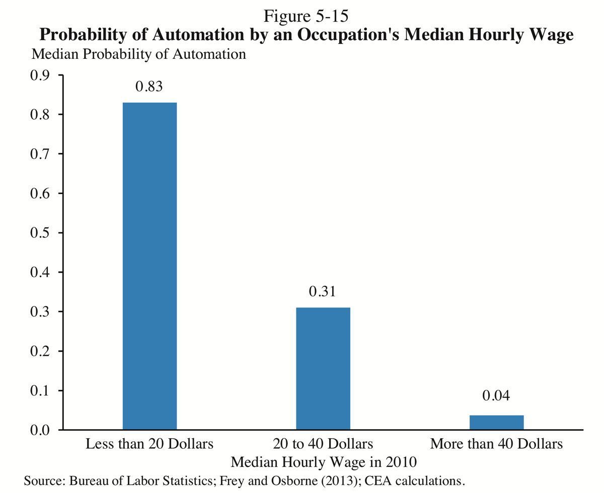 Chart showing probability of automation by hourly wage: 83% chance for <$20/hr, 31% for $20-40/hr, 4% for >$40/hr