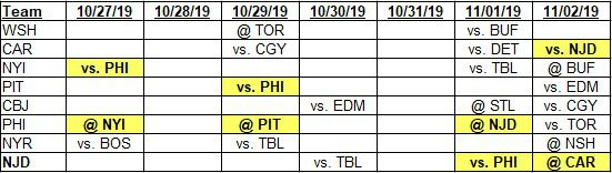 Team schedules for 10-27-2019 to 11-2-2019