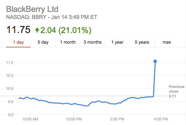 BlackBerry Samsung spike