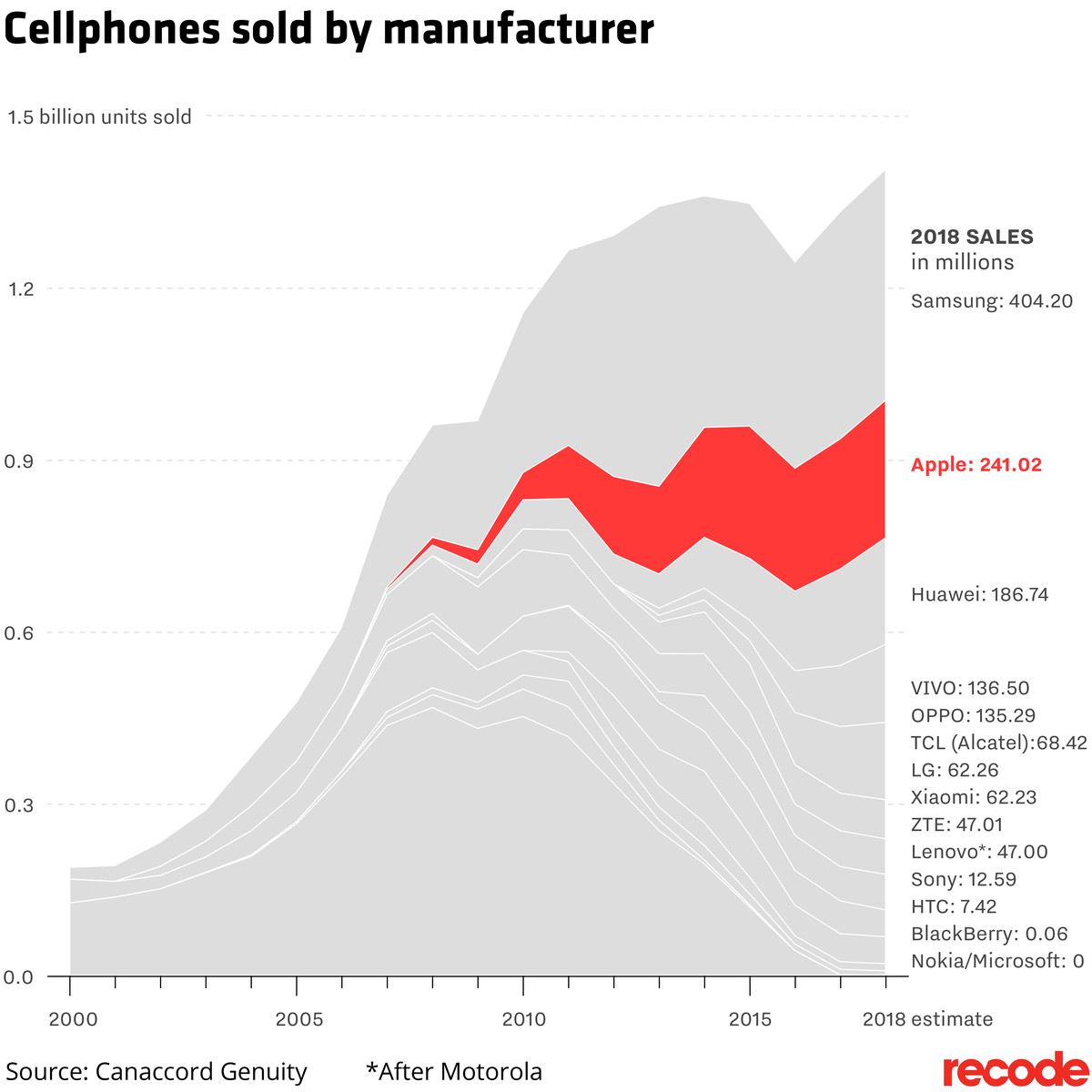 Cellphones sold by manufacturer